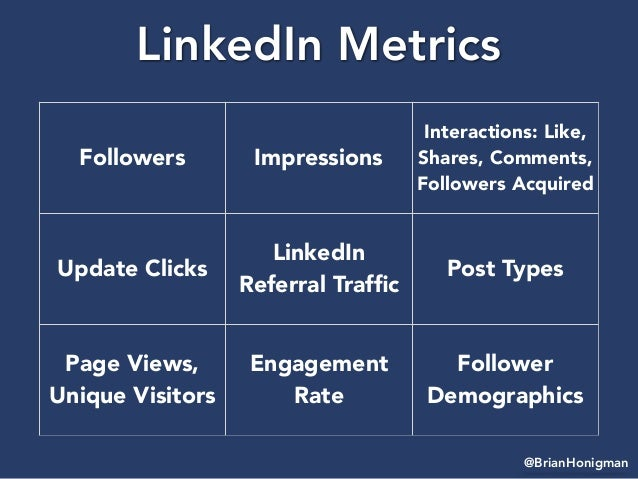 @BrianHonigman LinkedIn Metrics Followers Impressions Interactions: Like, Shares, Comments, Followers Acquired Update Clic...