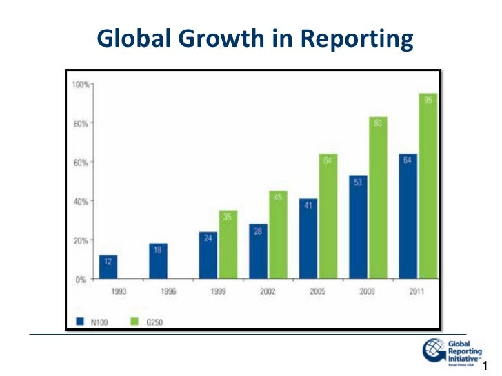 Global Growth in Reporting                             1