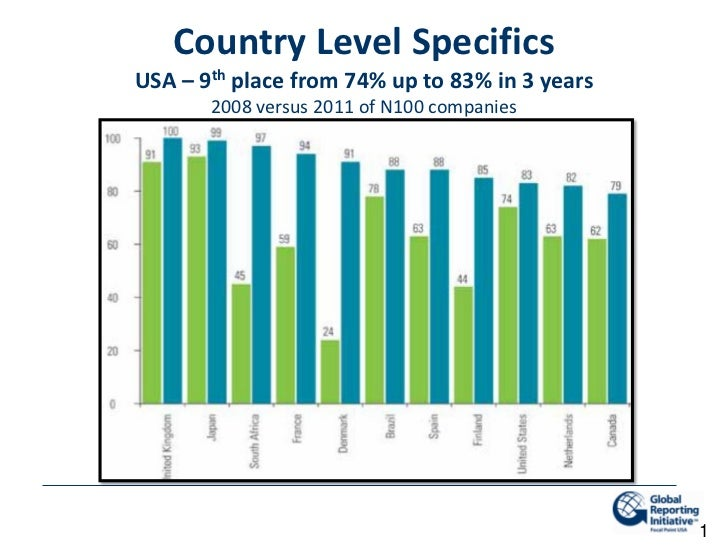 Country Level SpecificsUSA – 9th place from 74% up to 83% in 3 years       2008 versus 2011 of N100 companies             ...