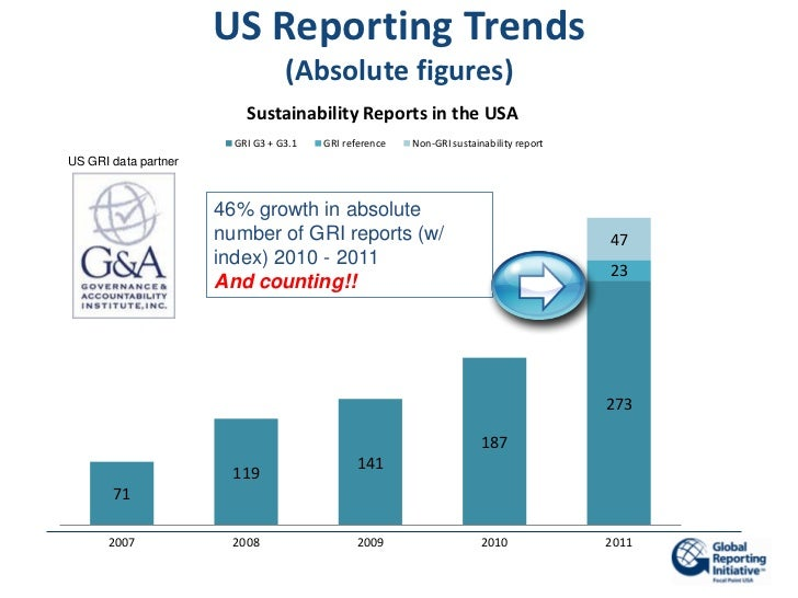 US Reporting Trends                                  (Absolute figures)                          Sustainability Reports in...