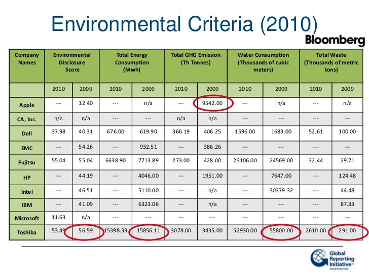 Environmental Criteria (2010)Company     Environmental       Total Energy      Total GHG Emission    Water Consumption    ...