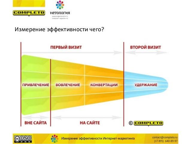 Интернет реклама купонов эффективность заказать рекламу в эстонии