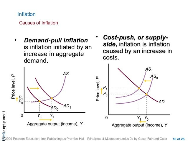 inflation and cost push factor Cost-push inflation, on the other hand, occurs when prices of production process inputs increase rapid wage increases or rising raw material prices are common causes of this type of inflation the sharp rise in the price of imported oil during the 1970s provides a typical example of cost-push inflation (illustrated in chart 2.