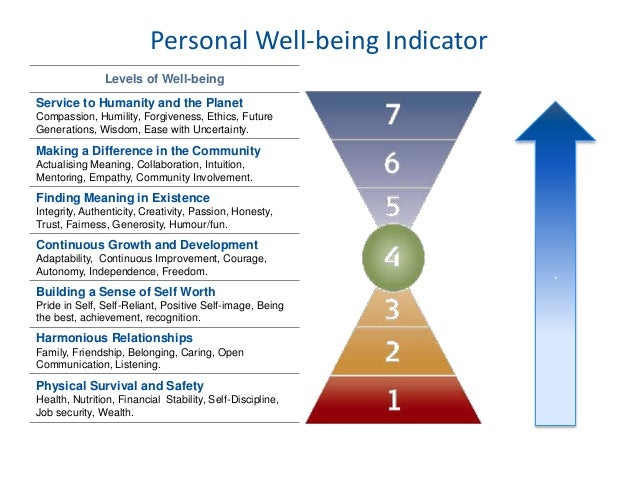 valuations of individual well being with Sustainability, well-being, and economic growth  directing goods and services to ends that best reflect society's values  if individuals' well-being.