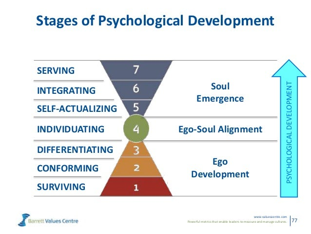 stages of ego development Cook-greuter does not consider this stage a part of ego development, as  individuals are not differentiated, and remain pre or nonverbal throughout their  lives.