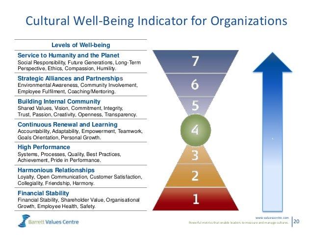 well being at work Work on wellbeing - free online wellbeing assessments for individuals, cheap  assessments for organisations.