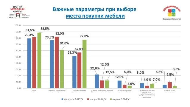 Важныепараметрыпривыборе местапокупкимебели 79,3% 76,7% 51,3% 22,0% 12,0% 8,0% 5,3% 81,5% 82,0% 57,0% 12,5% 5,0% 4,0%...