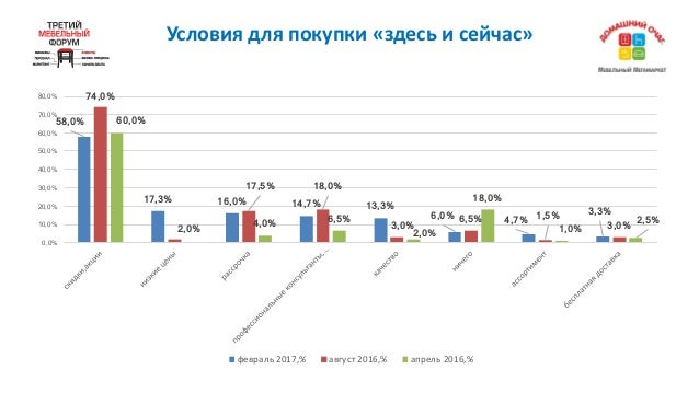 Условиядляпокупки«здесьисейчас» 58,0% 17,3% 16,0% 14,7% 13,3% 6,0% 4,7% 3,3% 74,0% 2,0% 17,5% 18,0% 3,0% 6,5% 1,5% 3,...