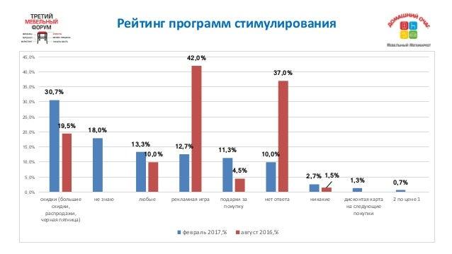 Рейтингпрограммстимулирования 30,7% 18,0% 13,3% 12,7% 11,3% 10,0% 2,7% 1,3% 0,7% 19,5% 10,0% 42,0% 4,5% 37,0% 1,5% 0,0% ...