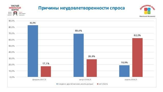 Причинынеудовлетворенностиспроса 82,9% 69,4% 18,9%17,1% 28,6% 62,2% 0,0% 10,0% 20,0% 30,0% 40,0% 50,0% 60,0% 70,0% 80,0%...
