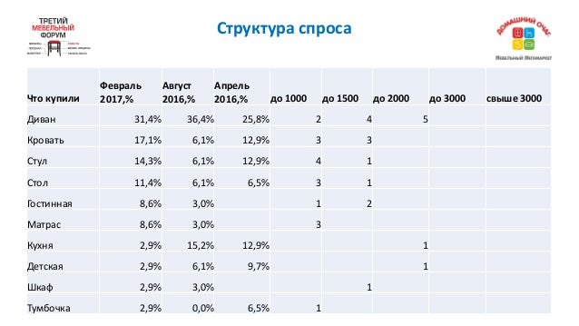 Структураспроса Чтокупили Февраль 2017,% Август 2016,% Апрель 2016,% до1000 до1500 до2000 до3000 свыше3000 Диван...