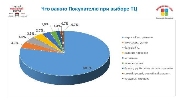 ЧтоважноПокупателюпривыбореТЦ 69,3% 4,0% 4,0% 3,3% 2,7% 2,0% 1,3% 0,7% 0,7% широкийассортимент атмосфера,уютно боль...