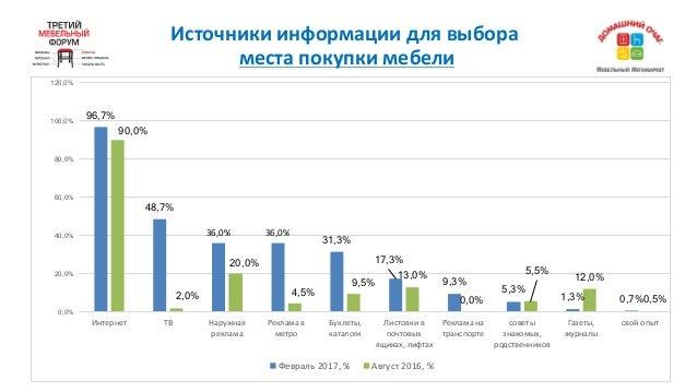 Источникиинформациидлявыбора местапокупкимебели 96,7% 48,7% 36,0% 36,0% 31,3% 17,3% 9,3% 5,3% 1,3% 0,7% 90,0% 2,0% 20...