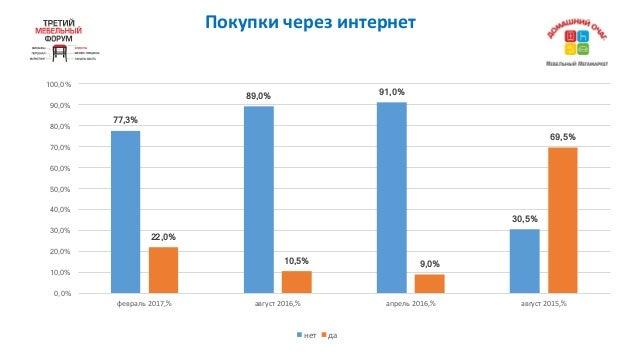 Покупкичерезинтернет 77,3% 89,0% 91,0% 30,5% 22,0% 10,5% 9,0% 69,5% 0,0% 10,0% 20,0% 30,0% 40,0% 50,0% 60,0% 70,0% 80,0%...