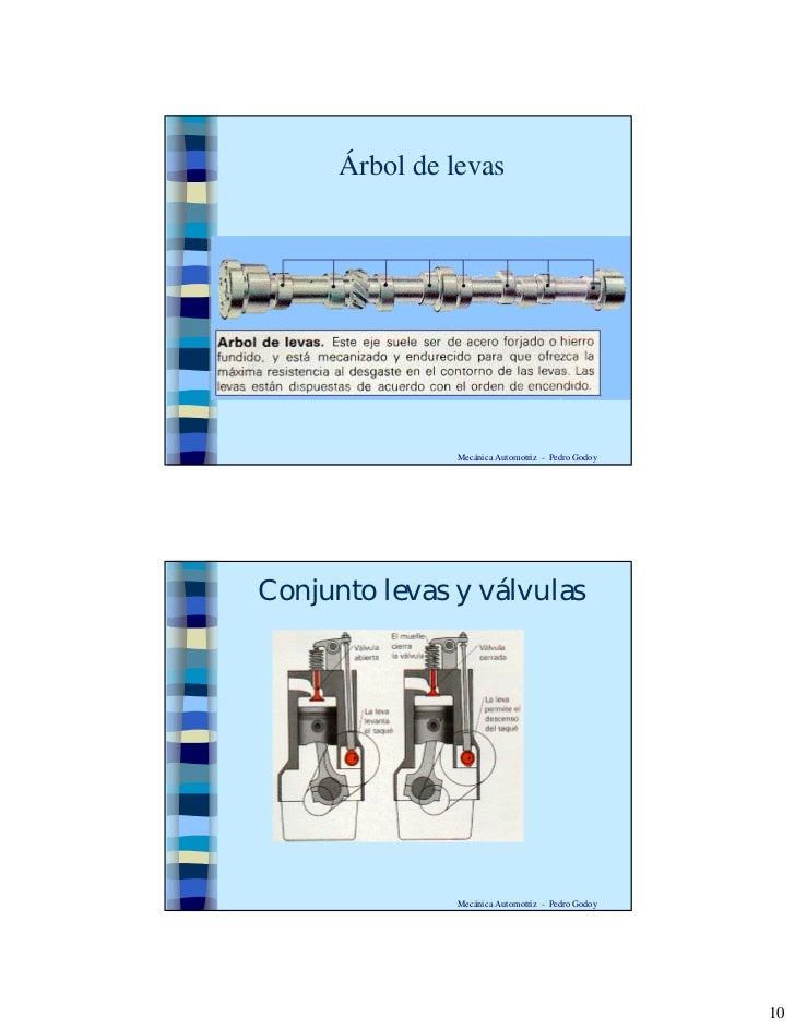 Árbol de levas                     Mecánica Automotriz - Pedro Godoy     Conjunto levas y válvulas                     Mec...