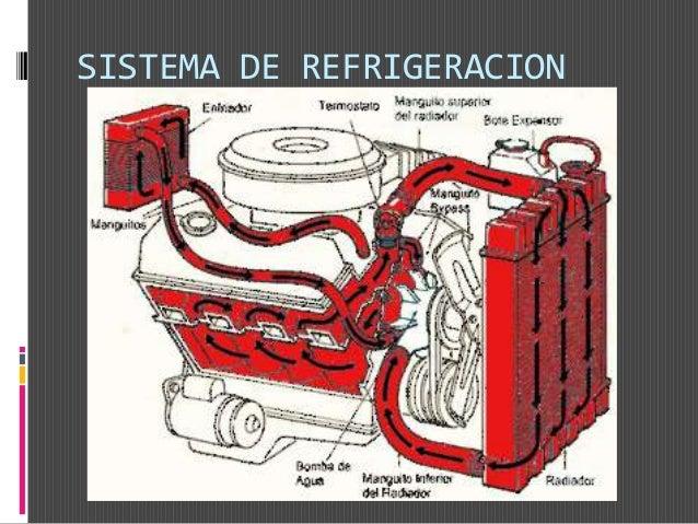 DIAGNOSTICO DEL MOTOR:Prueba de Compresión SINTOMAS DE PROBLEMAS DE COMPRESION: Expulsa humo de cualquier color. Es necesa...