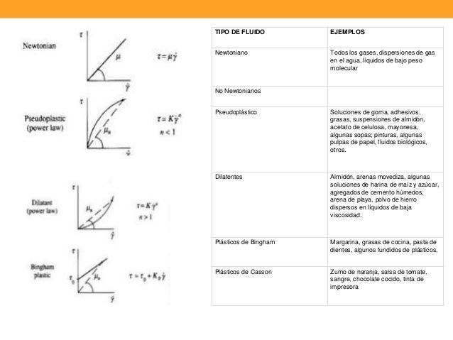 Mec nica de fluidos semana 1 for Cocina molecular definicion