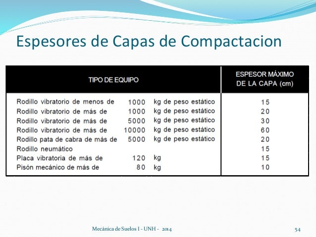 Espesores de Capas de Compactacion Mecánica de Suelos I - UNH - 2014 54