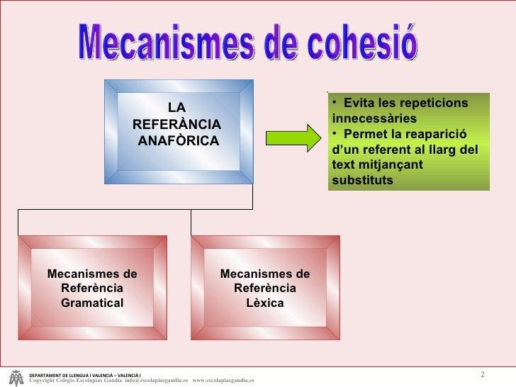Mecanismes de cohesió <ul><li>Evita les repeticions innecessàries  </li></ul><ul><li>Permet la reaparició d'un referent al...