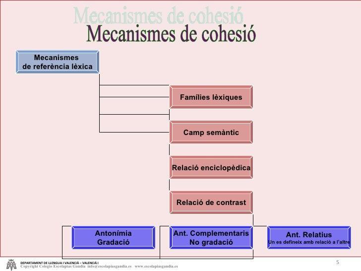 Mecanismes de cohesió DEPARTAMENT DE LLENGUA I VALENCIÀ – VALENCIÀ I Copyright Colegio Escolapias Gandia  info@escolapiasg...