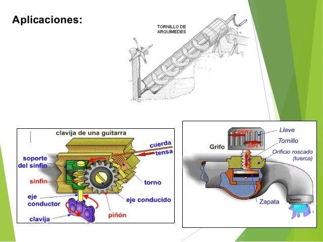 Observar la diferencia de movimientos Aplicaciones de la leva martillo mecánico