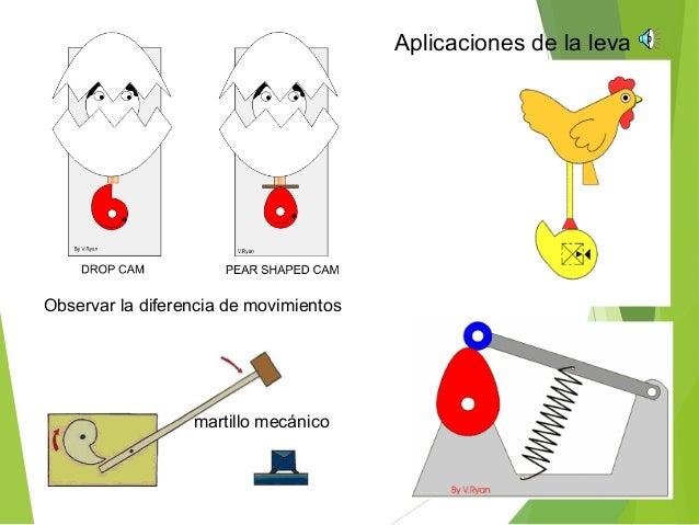 El movimiento de giro del piñón se convierte en el movimiento lineal de avance o retroceso de la cremallera