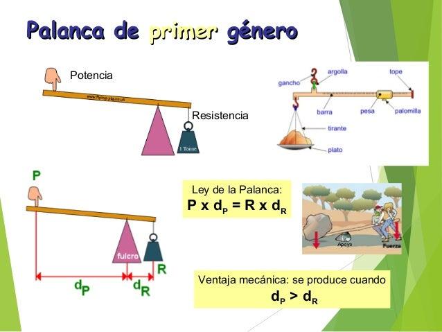 Palanca dePalanca de segundosegundo génerogénero Palanca dePalanca de tercertercer génerogénero Siempre se obtiene ventaja...