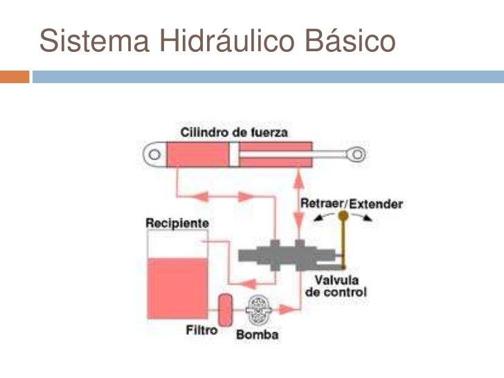 Circuito Hidraulico Basico : Mecatrónica automatización y automation studio™