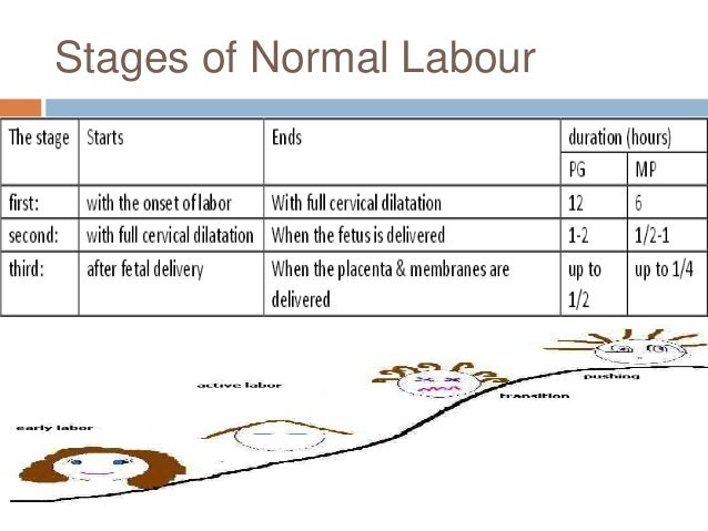 Stages of Normal Labour