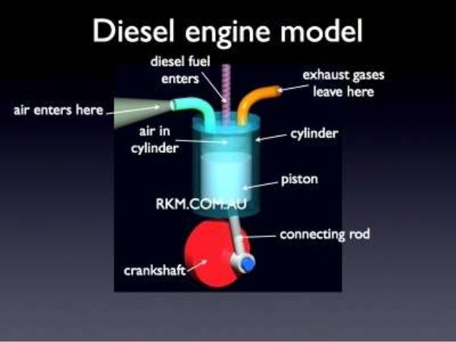4 stroke diesel engine 4 Stroke Engine Labeled Diagram