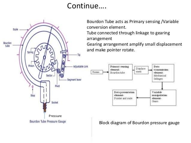mechanical measurement control. Black Bedroom Furniture Sets. Home Design Ideas