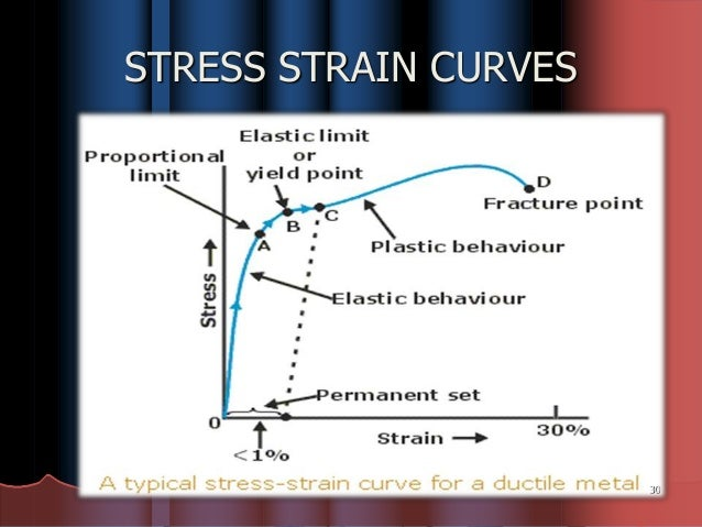 Mechanical properties 2 stress strain curves 30 ccuart Image collections