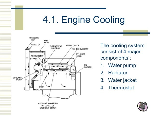 water cooling system diesel engine water cooling system  engine block water jacket diagram #6