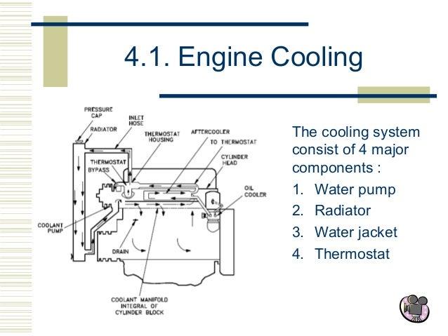 water jacket engine diagram engine runs on salt water