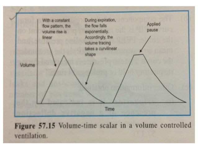 High frequency ventilation • HF is general term that refers to a family of ventilator techniques that utilize ventilator r...
