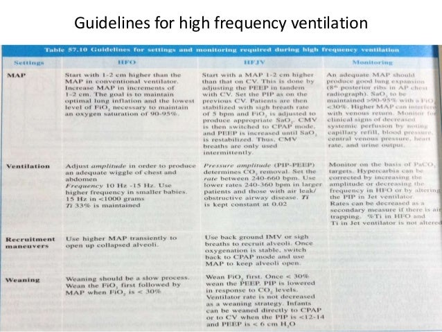 Mechanical ventilation in neonates by dr naved akhter