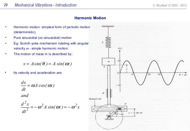 Mechanical Vibrations all slides