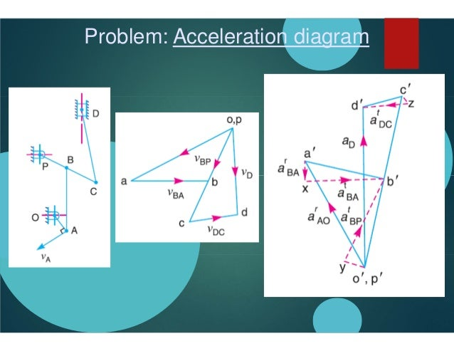 Velocity and acceleration analysis problem acceleration diagram ccuart Image collections