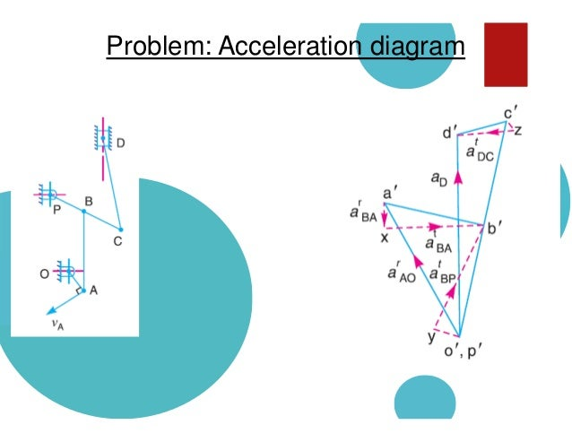 Velocity and acceleration analysis next lecture cams ccuart Choice Image