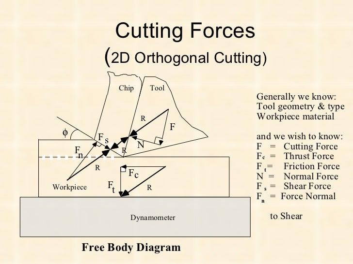 Mechanics of metal cutting 20 ccuart Images