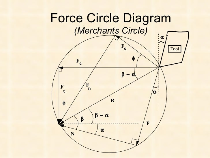Mechanics of metal cutting force circle diagram ccuart Choice Image