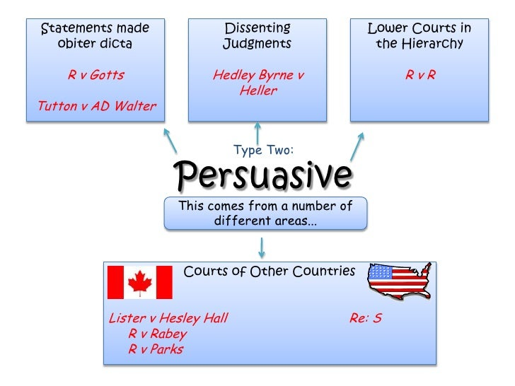 how precedents are applied in court Canadian superior court judges association  charter or a piece of legislation,  or applying legal principles and precedents established under the common law.