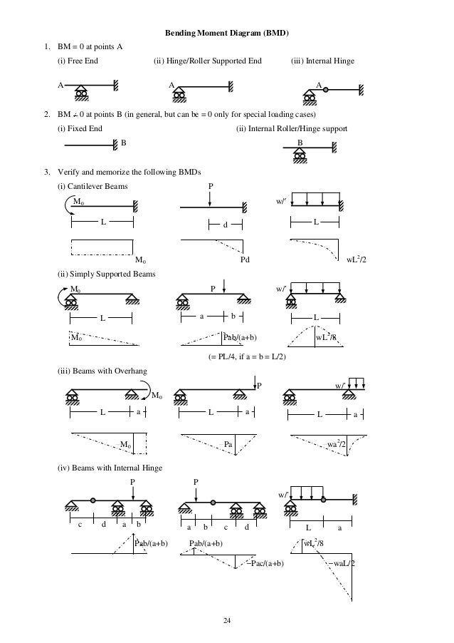 mechanics of solids Syllabus [edit   edit source] syllabus mentioned in erp [edit   edit source] prerequisite ã¢ââ mechanicsintroduction of theory of elasticity- analysis of stress and strain, stress equation of equilibrium, compatibility equations, stress-strain relations, solution of elasticity equations-stress function approach.