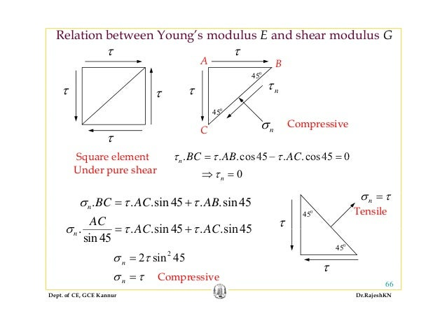 youngs modulus and shear relationship help