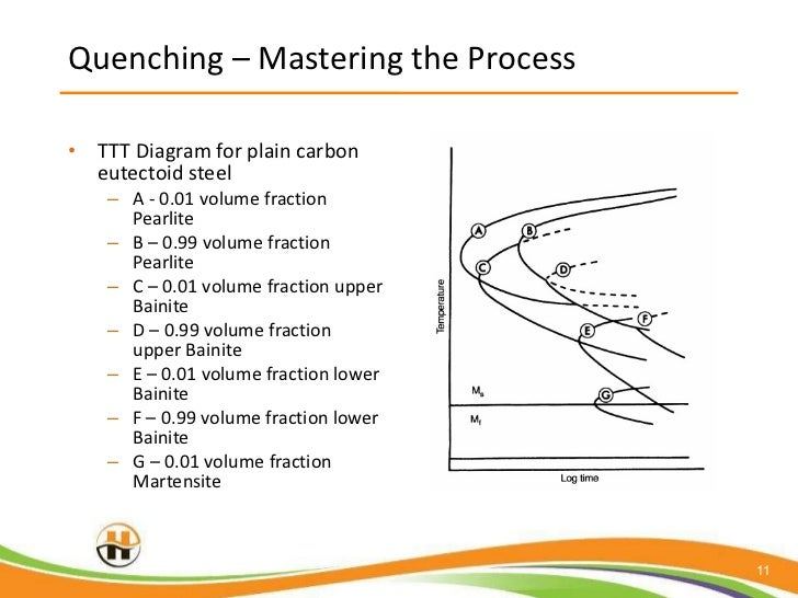 Heat treating the how and why of quenching metal parts quenching mastering ccuart Images
