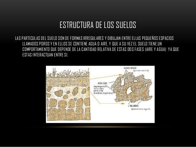 ESTRUCTURA DE LOS SUELOSLAS PARTICULAS DEL SUELO SON DE FORMAS IRREGULARES Y DIBUJAN ENTRE ELLAS PEQUEÑOS ESPACIOS    LLAM...