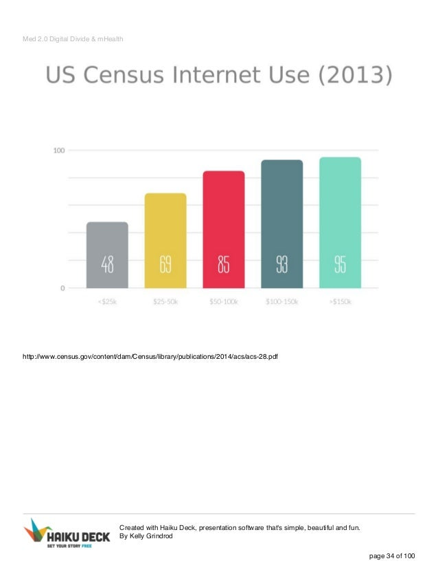 Med 2.0 Digital Divide & mHealth http://www.census.gov/content/dam/Census/library/publications/2014/acs/acs-28.pdf Created...