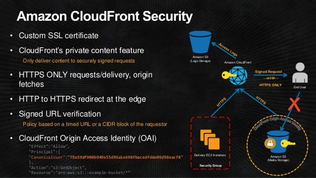 Unique security credentials  •Access keys, login/password, MFA device  •Federated authentication (AWS Security Token Servi...
