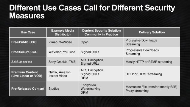 Sample AWS Architecture for VOD and Live  Streaming  Media File Amazon S3  bucket  Elastic Transcoder  Amazon S3  bucket  ...