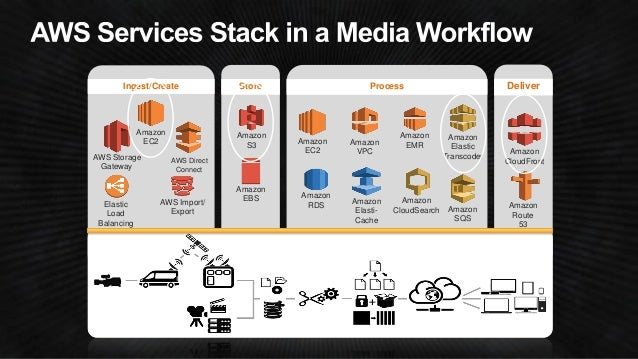 •Scalable, cost effective (per minute pricing)  •Integrated with AWS services &tools (Amazon SNS, Amazon S3, IAM, AWS Clou...